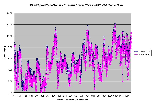 wind speed - tower 27 m vs  sodar 30 m: